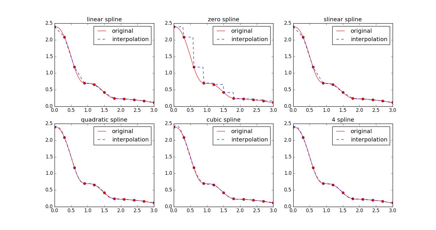 SciPy样条插值- Python学习园