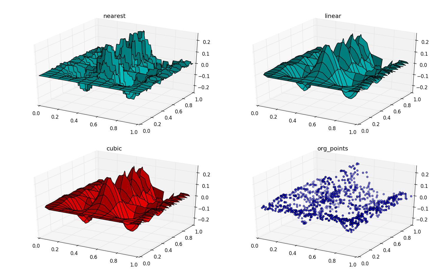 SciPyTutorial-多元插值griddata - Python学习园
