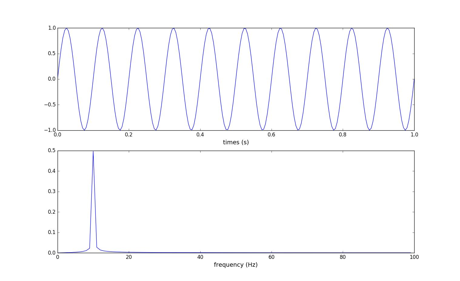 SciPyTutorial-非整周期信号加窗- Python学习园